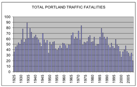 Portland Traffic Fatalities