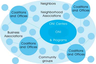 Neighborhood Network illustration showing neighborhood system model