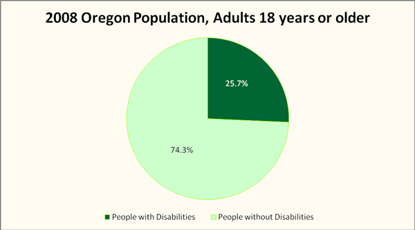 2008 Oregon Population, Adults 18 years or older
