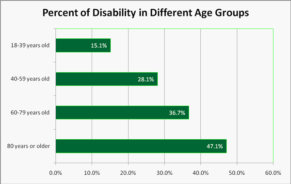 Percent of Disability in Different Age Groups