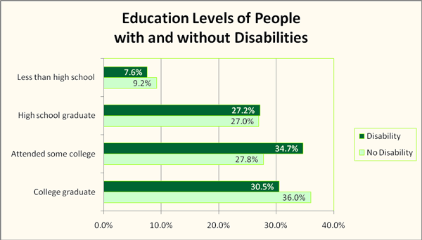 Education Levels of People with and without Disabilities