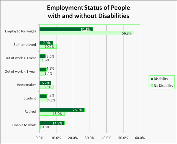 Employment Status of People with and without Disabilities