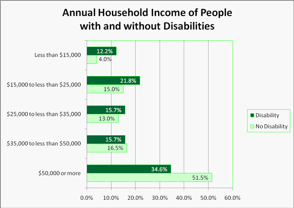 Annual Household Income of People with and without Disabilities