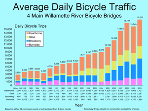 Average Daily Bicycle Traffic