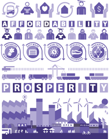 Economic Prosperity and Affordability