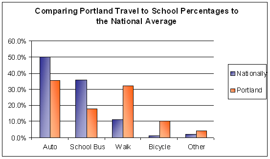 chart comparing Portland to National travel averages